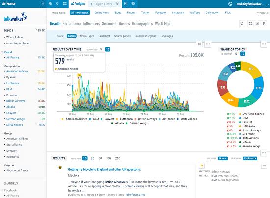 g2 crowd analytics