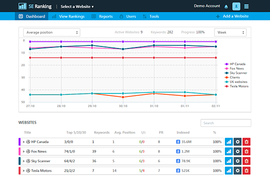 5 powerful online tools to track your search engine rankings